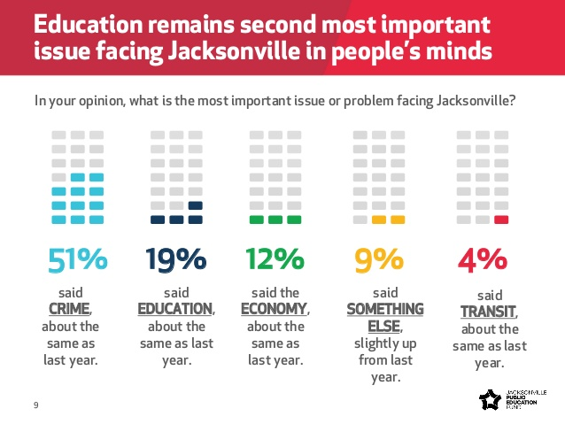 Poll indicates support for small tax increase for public education